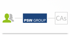 PSW-API